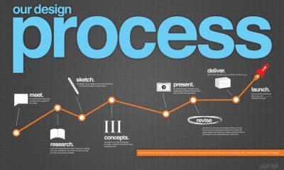 Katalógus, brosúra, magazin vagy leporelló készítés - a tervezés folyamatai ugyanazok- Kiadványszerkesztés - 3 Mangó